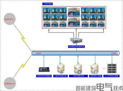 监控中心系统结构示意图